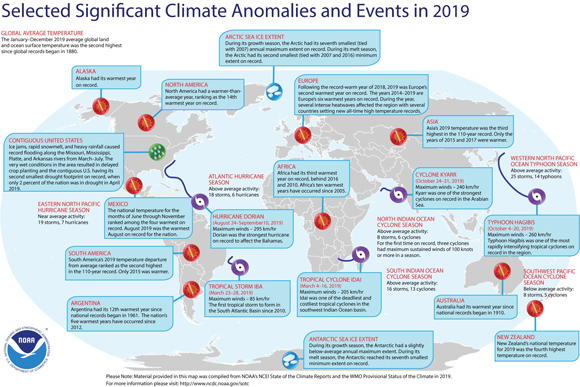 WMO confirms 2019 as second hottest year on record